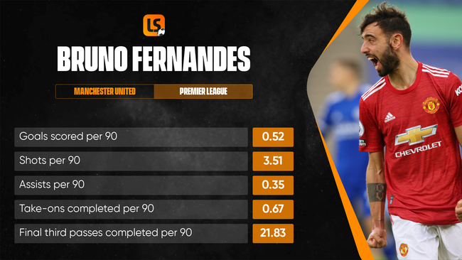 Bruno Fernandes weighed in with 30 goal contributions in the Premier League.