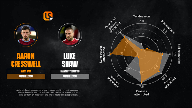 Aaron Cresswell edges out Luke Shaw for our Statistical Team of the Season