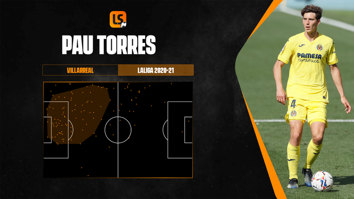 Pau Torres' defensive action areas map for the 2020-21 LaLiga season with Villarreal