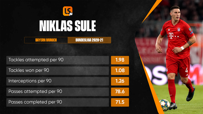 Niklas Sule had been linked with Chelsea earlier in the season but now looks set to stay with Bayern