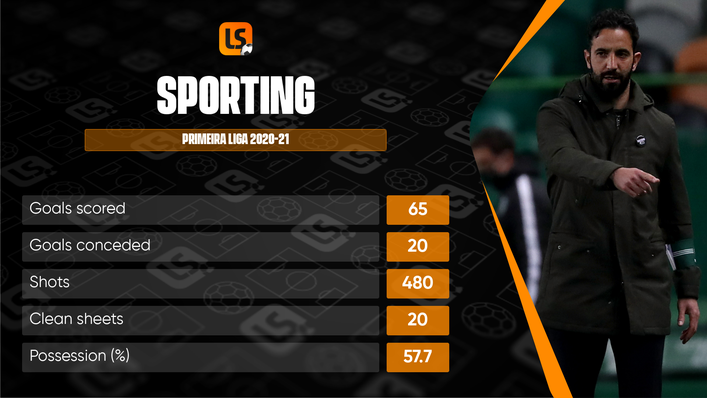 Sporting's fortunes have been transformed under the leadership of manager Ruben Amorim