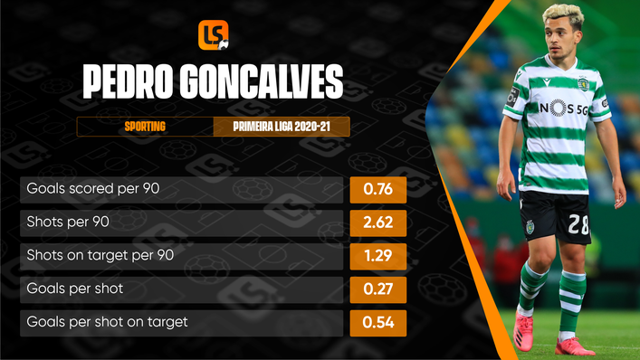 Pedro Goncalves has been a goalscoring revelation for Sporting since signing from Famalicao