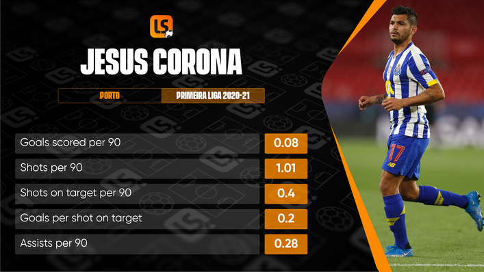 Jesus Corona has been a menace on the right wing for Porto ever since joining in 2015