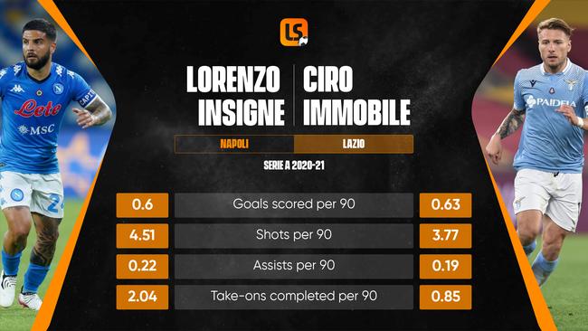 Lorenzo Insigne และ Ciro Immobile จะเป็นกองกำลังจู่โจมที่มีศักยภาพในการแข่งขัน Euro 2020
