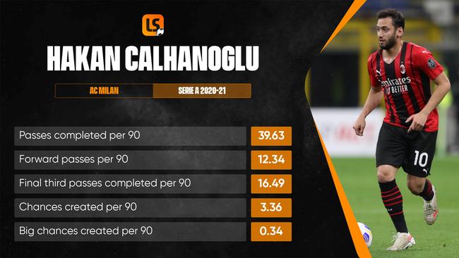 พลังสร้างสรรค์ของ Hakan Calhanoglu จะเป็นกุญแจสำคัญ