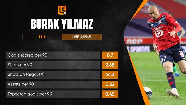 16 ประตูของ Burak Yilmaz ช่วยให้ลีลล์คว้าแชมป์ฝรั่งเศสในฤดูกาลนี้