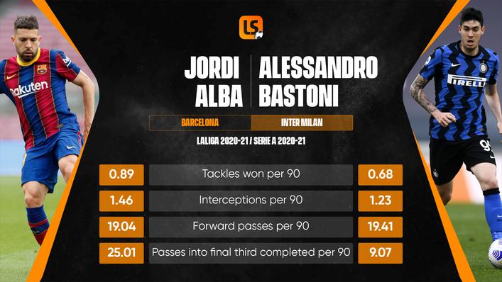 Barcelona want to swap left-back Jordi Alba for centre-back Alessandro Bastoni of Inter Milan