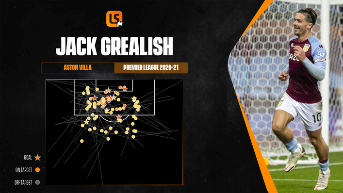 Jack Grealish's expected goals assisted map shows the quality of every chance he created last term