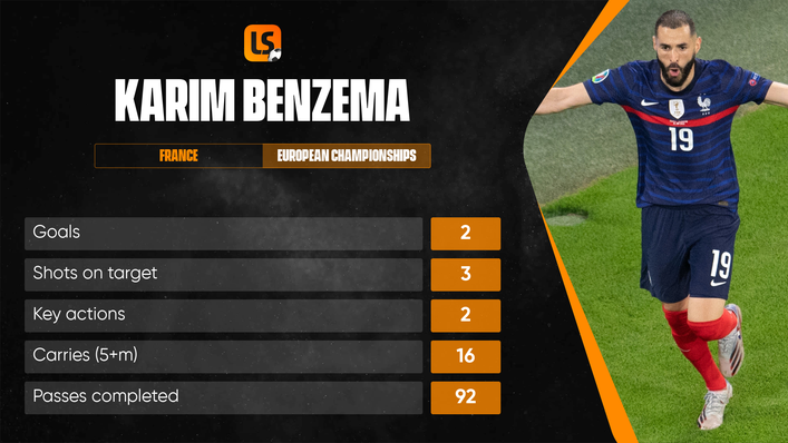 Karim Benzema scored his first goals since returning to France duty against Portugal