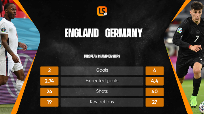 It's been a stuttering start to Euro 2020 for England and Germany