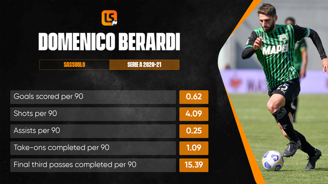 Domenico Berardi was in sensational form for Sassuolo last season