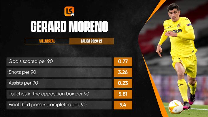 Gerard Moreno has enjoyed his best goalscoring season in LaLiga during 2020-21