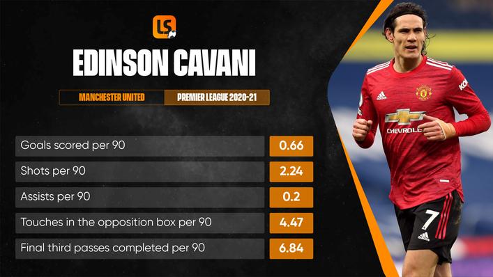 Edinson Cavani has had a major impact since arriving at Old Trafford in October