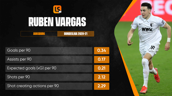 Could Ruben Vargas make a name for himself at Euro 2020?