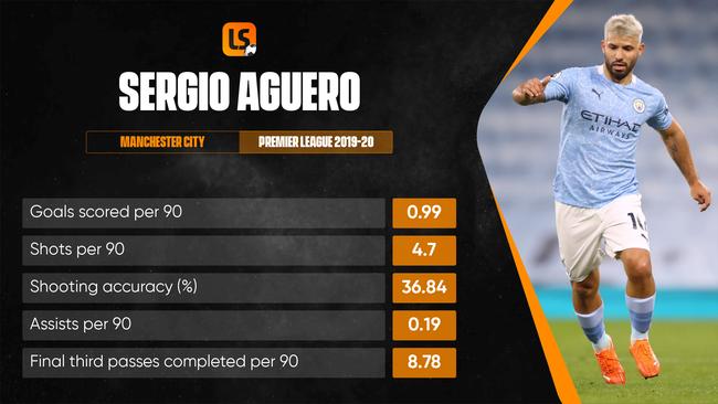 Sergio Aguero has struggled with injuries this season but remains an elite striker