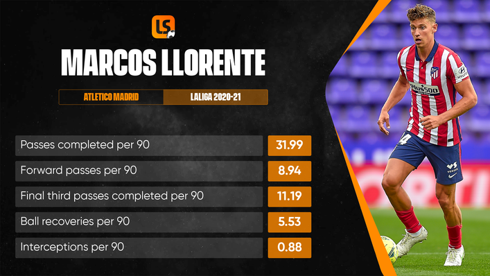 Marcos Llorente looks set to remain with Atletico Madrid