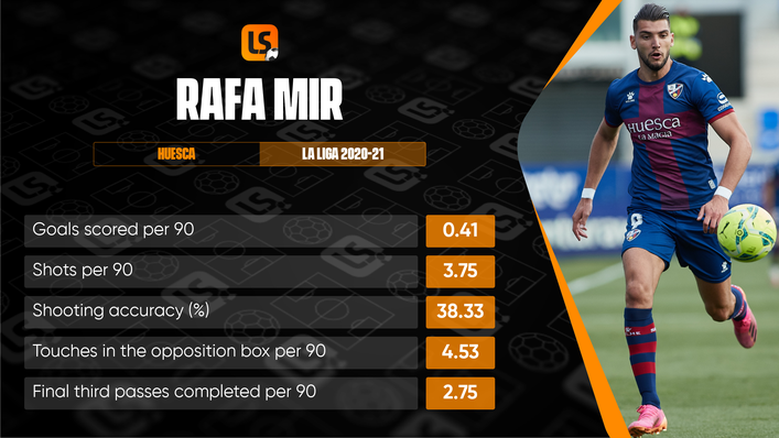 Rafa Mir's form at Huesca saw Sevilla swoop for his signature this summer