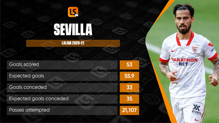 After qualifying in such convincing fashion, Sevilla will have high hopes in the Champions League this season