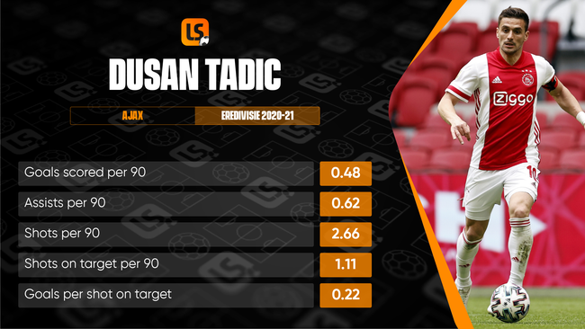 Dusan Tadic contributed a remarkable 18 league assists to go alongside his 14 goals last season