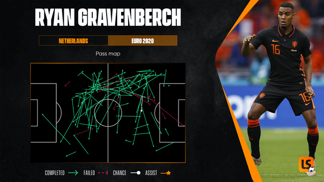 Ryan Gravenberch is emerging as an important midfield option for both club and country