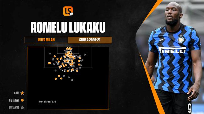 Romelu Lukaku has been a constant goal threat for Inter