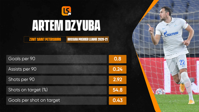 Artem Dzyuba was the most prolific striker in Russia's top flight in 2020-21