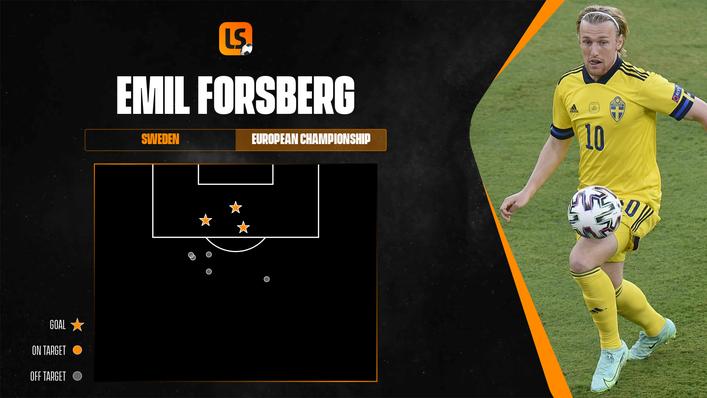 Emil Forsberg has been lethal in front of goal for Sweden