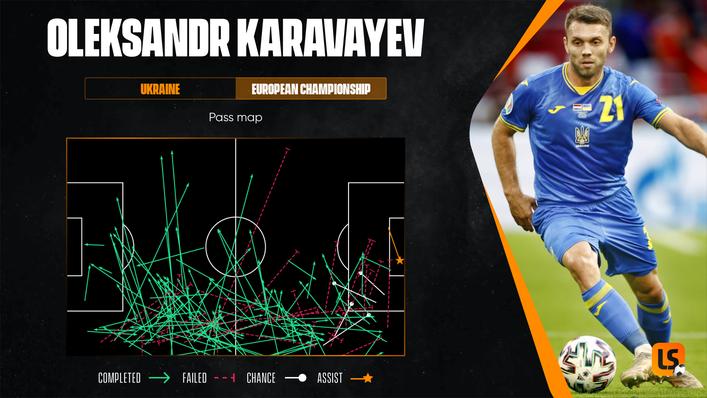Oleksandr Karavayev has caught the eye with his impressive performances at Euro 2020