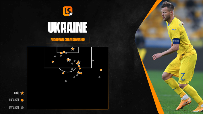 Ukraine are the sharpest shooters remaining at Euro 2020