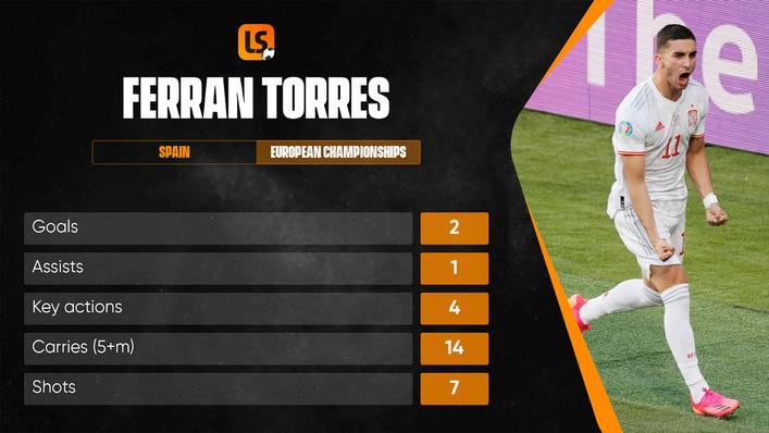 Ferran Torres was on target in Spain's win over Croatia