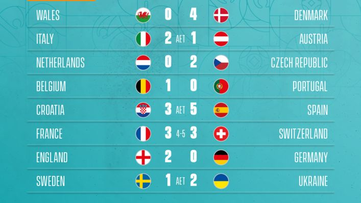 Euro 2020 round of 16 fixtures and results. Kick-off times shown in British Summer Time.