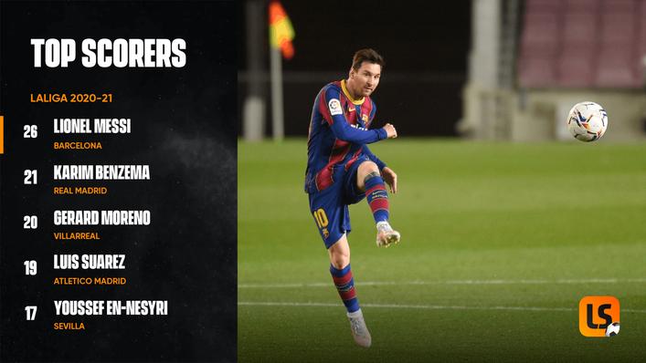 Barcelona's Lionel Messi leads the LaLiga scoring charts