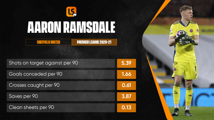 Aaron Ramsdale has starred for Bournemouth and Sheffield United over the past two seasons