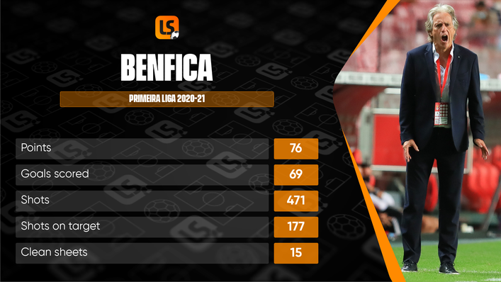 Jorge Jesus struggled to hit the heights of his first spell at Benfica in 2020-21