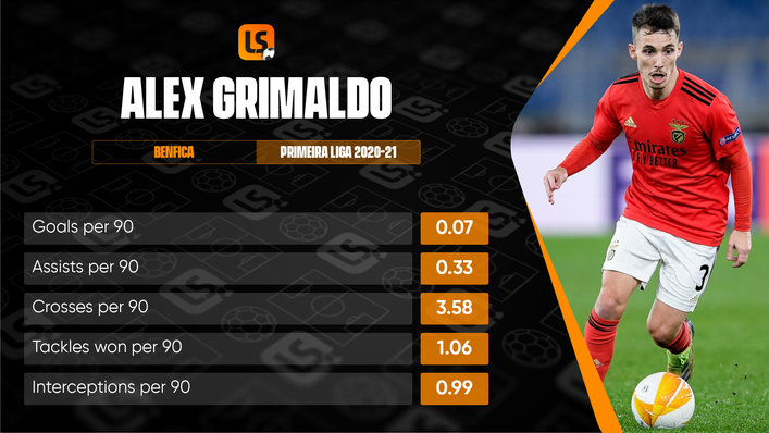 Long-serving defender Alex Grimaldo has attracted interest from a whole host of clubs this summer